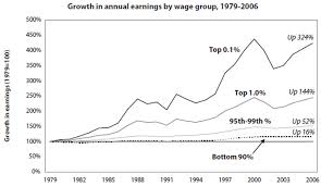 income trends since 1978