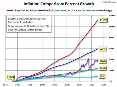 inflation-comparison-growth-1975-2012